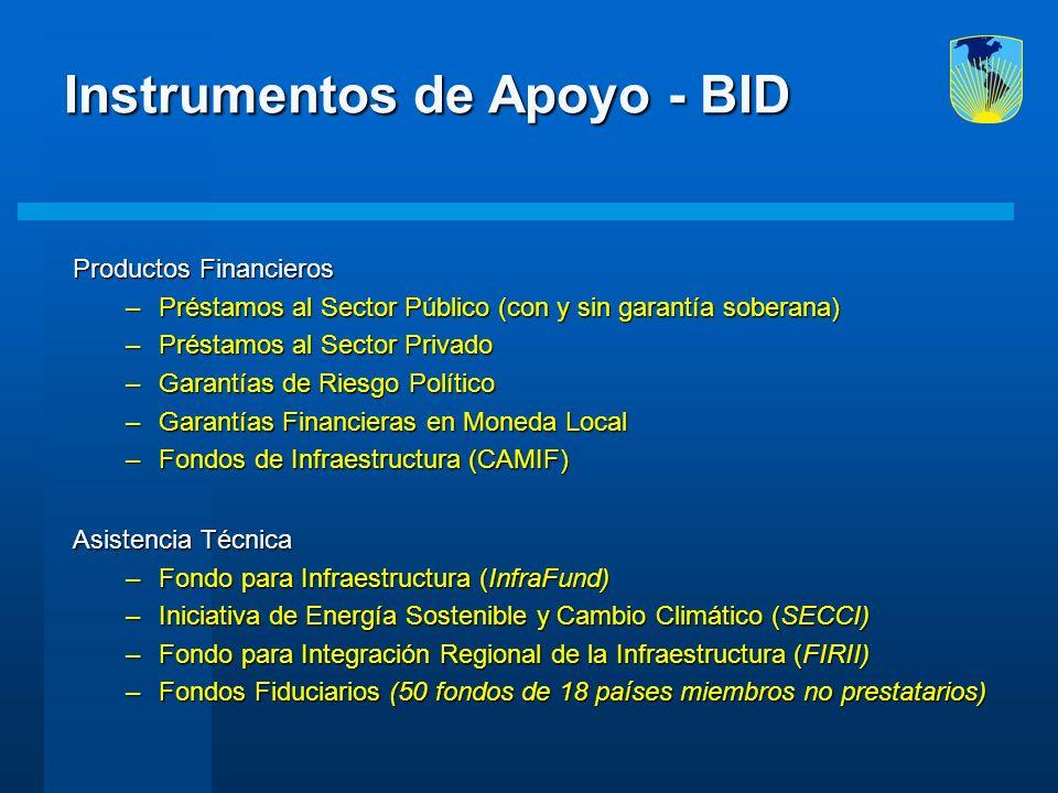 Instrumentos de Apoyo - BID Productos Financieros –Préstamos al Sector Público (con y sin garantía soberana) –Préstamos al Sector Privado –Garantías d