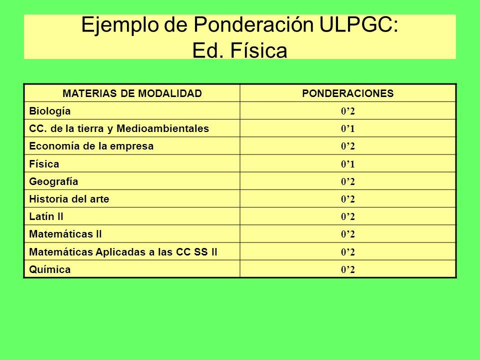 Ejemplo de Ponderación ULPGC: Ed. Física MATERIAS DE MODALIDADPONDERACIONES Biología 02 CC. de la tierra y Medioambientales 01 Economía de la empresa