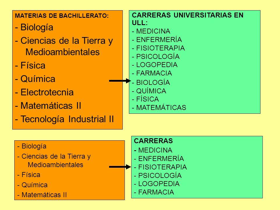 MATERIAS DE BACHILLERATO: - Biología - Ciencias de la Tierra y Medioambientales - Física - Química - Electrotecnia - Matemáticas II - Tecnología Indus