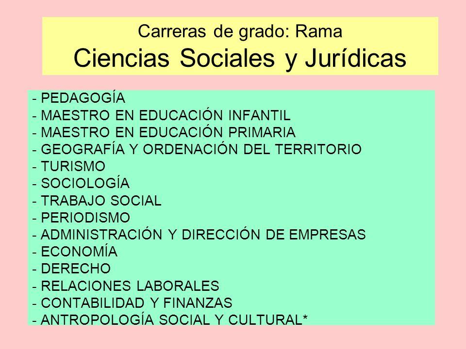Carreras de grado: Rama Ciencias Sociales y Jurídicas - PEDAGOGÍA - MAESTRO EN EDUCACIÓN INFANTIL - MAESTRO EN EDUCACIÓN PRIMARIA - GEOGRAFÍA Y ORDENA