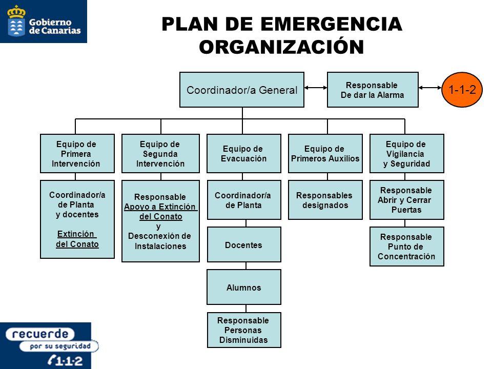 PLAN DE EMERGENCIA ORGANIZACIÓN Coordinador/a General Equipo de Primera Intervención Equipo de Segunda Intervención Equipo de Evacuación Responsable D