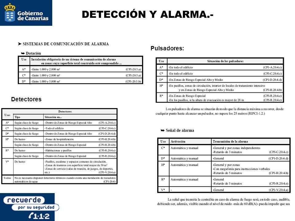 DETECCIÓN Y ALARMA.- Detectores Pulsadores: