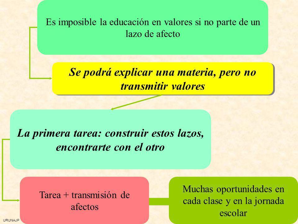 URUNAJP Tres dinamismos, tres herramientas para la educación en valores Los basados en el CARIÑO/AFECTO Los basados en la COOPERACIÓN Los basados en l