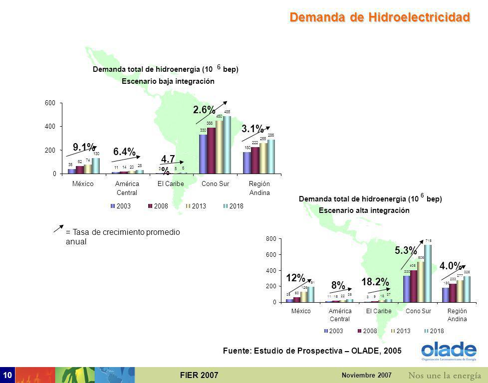 FIER 20079 Noviembre 2007 5.5 % 5.4% 6.1% 3.8% 0% = Tasa de crecimiento promedio anual Demanda de Gas Natural: Fuente: Estudio de Prospectiva – OLADE,