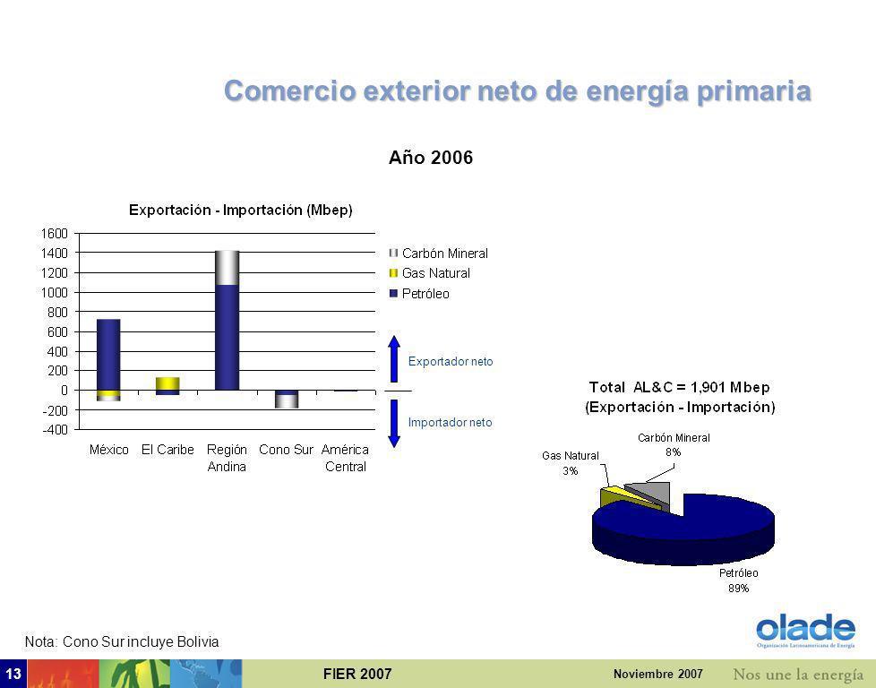 FIER 200712 Noviembre 2007 3. Comercio regional de energía