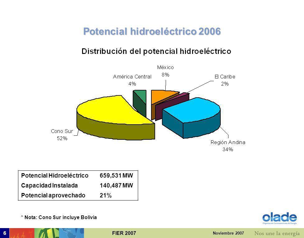 FIER 20076 Noviembre 2007 Potencial hidroeléctrico 2006 * Nota: Cono Sur incluye Bolivia Potencial Hidroeléctrico659,531 MW Capacidad Instalada140,487 MW Potencial aprovechado21%