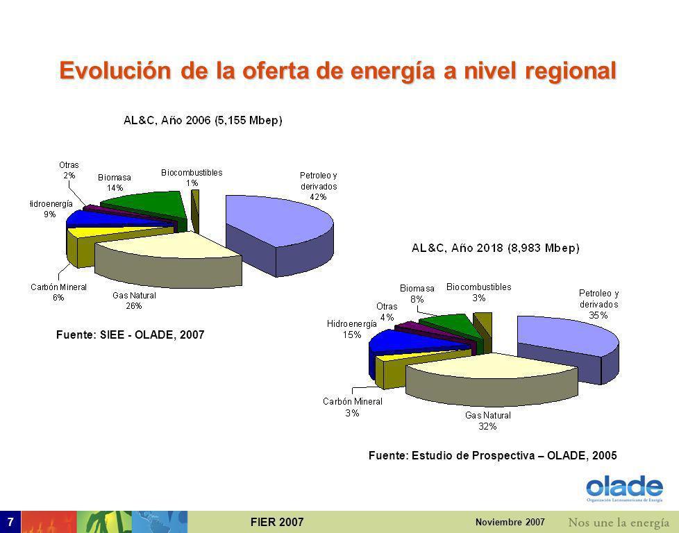 FIER 20077 Noviembre 2007 Evolución de la oferta de energía a nivel regional Fuente: SIEE - OLADE, 2007 Fuente: Estudio de Prospectiva – OLADE, 2005