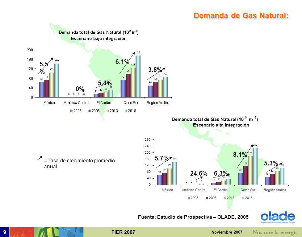 FIER 20079 Noviembre 2007 5.5 % 5.4% 6.1% 3.8% 0% = Tasa de crecimiento promedio anual Demanda de Gas Natural: Fuente: Estudio de Prospectiva – OLADE, 2005