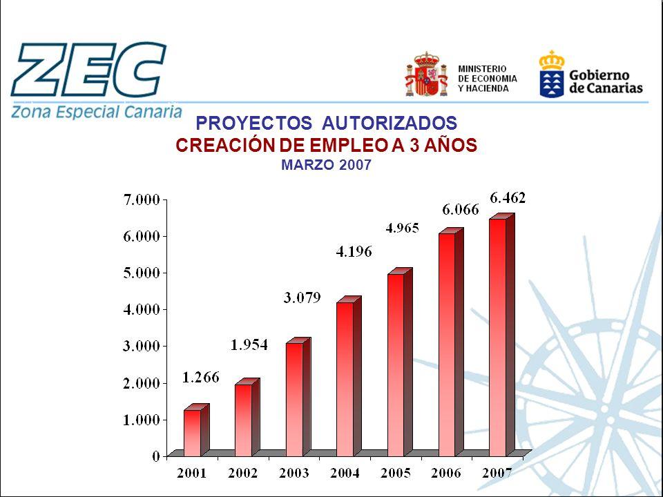 PROYECTOS AUTORIZADOS CREACIÓN DE EMPLEO A 3 AÑOS MARZO 2007