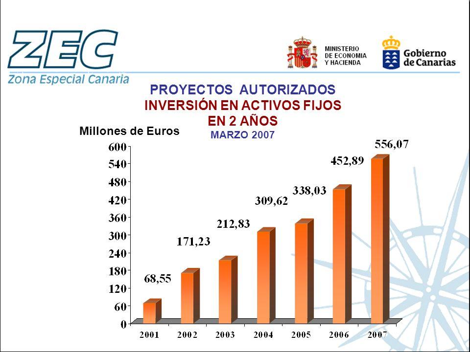 PROYECTOS AUTORIZADOS INVERSIÓN EN ACTIVOS FIJOS EN 2 AÑOS MARZO 2007 Millones de Euros