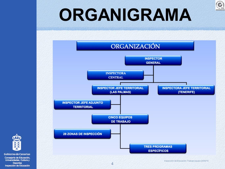 4 ORGANIGRAMA Inspección de Educación :Trabajo equipo 2009/10