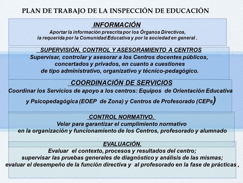 PLAN DE TRABAJO DE LA INSPECCIÓN DE EDUCACIÓN INFORMACIÓN Aportar la información prescrita por los Órganos Directivos, la requerida por la Comunidad E