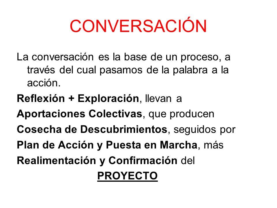 La conversación es la base de un proceso, a través del cual pasamos de la palabra a la acción. Reflexión + Exploración, llevan a Aportaciones Colectiv