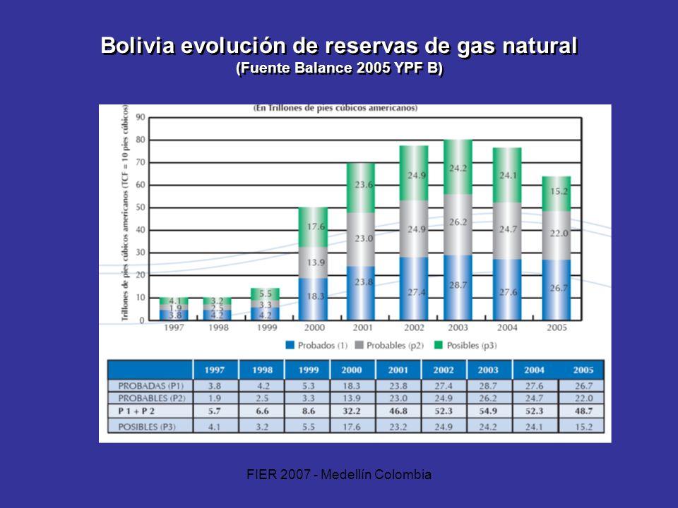 FIER 2007 - Medellín Colombia Bolivia evolución de reservas de gas natural (Fuente Balance 2005 YPF B)