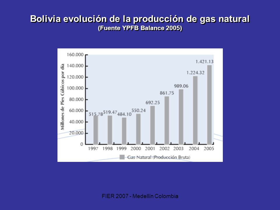 FIER 2007 - Medellín Colombia Bolivia evolución de la producción de gas natural (Fuente YPFB Balance 2005)