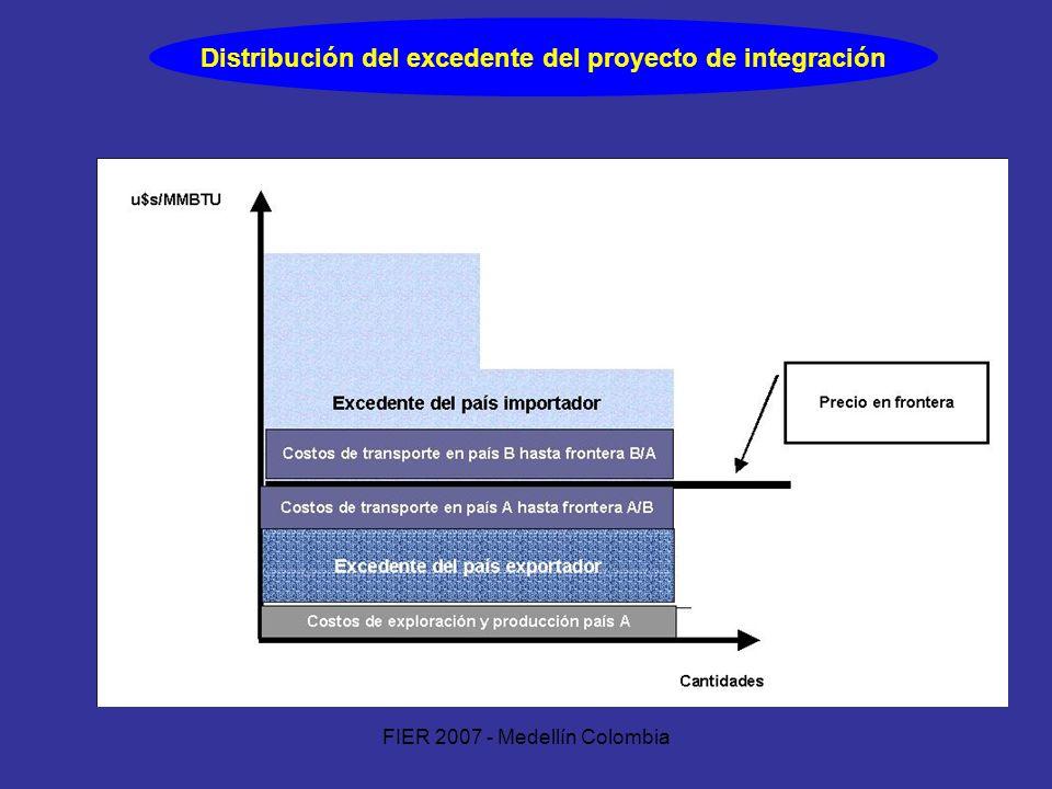 FIER 2007 - Medellín Colombia Distribución del excedente del proyecto de integración