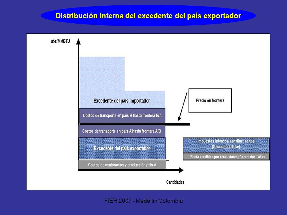 FIER 2007 - Medellín Colombia Distribución interna del excedente del país exportador