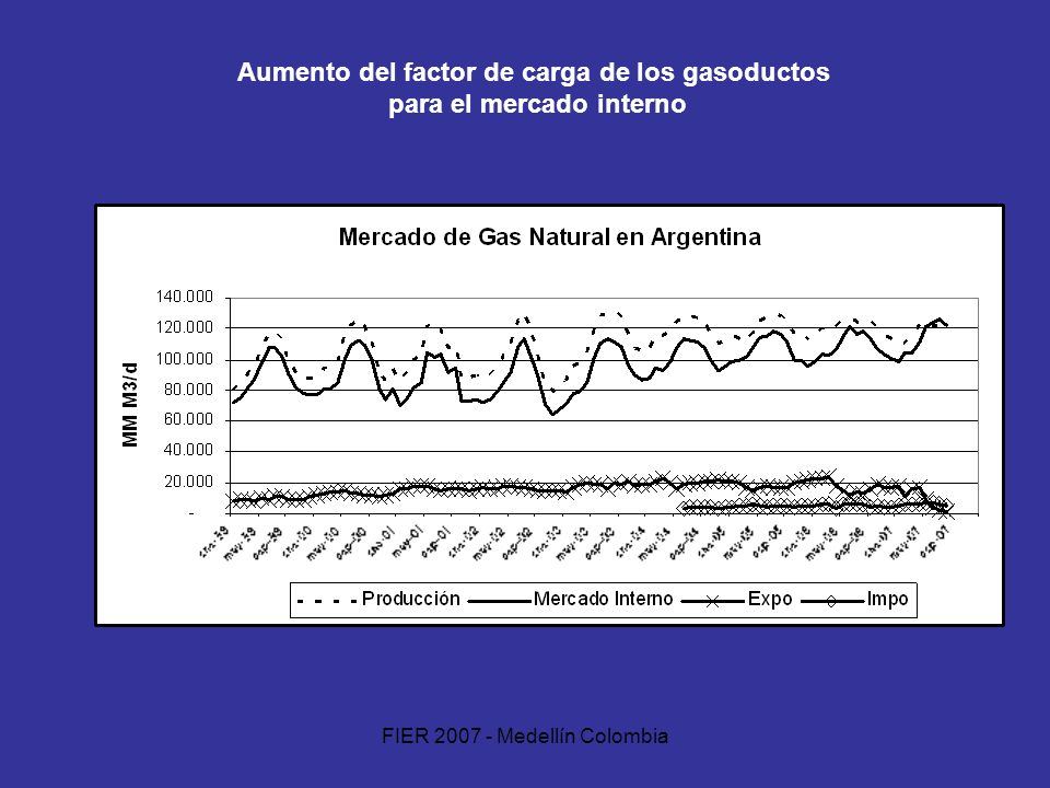 FIER 2007 - Medellín Colombia Aumento del factor de carga de los gasoductos para el mercado interno