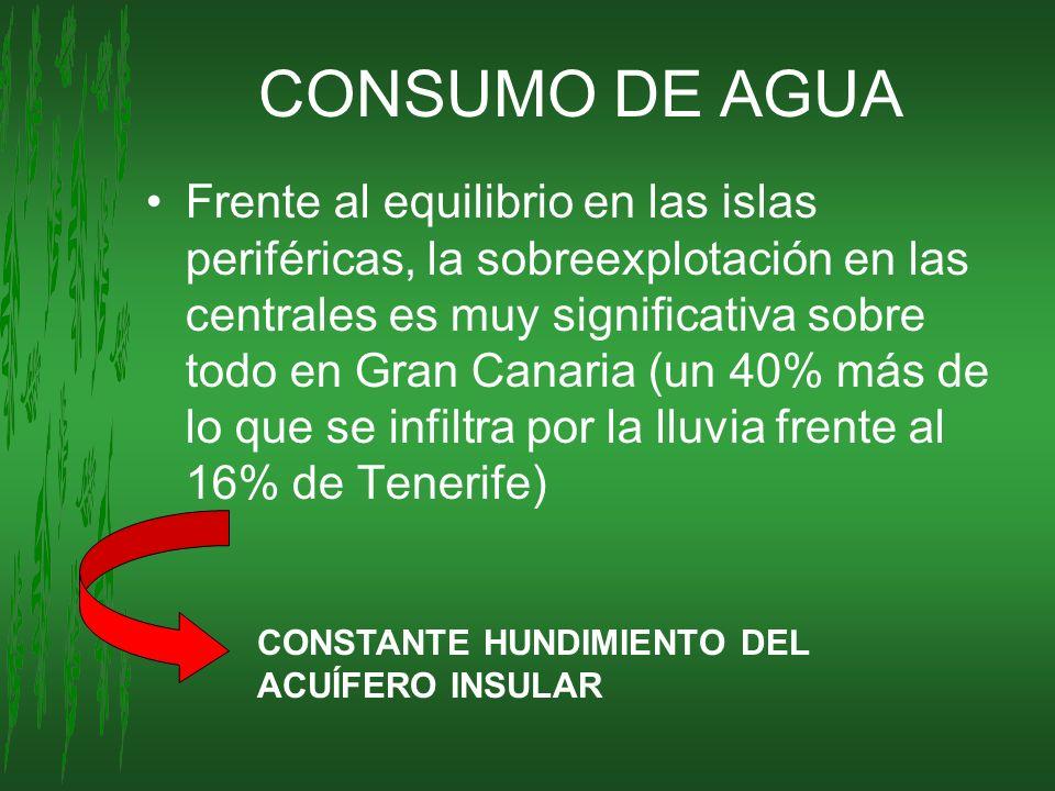 CONSUMO DE AGUA Frente al equilibrio en las islas periféricas, la sobreexplotación en las centrales es muy significativa sobre todo en Gran Canaria (u