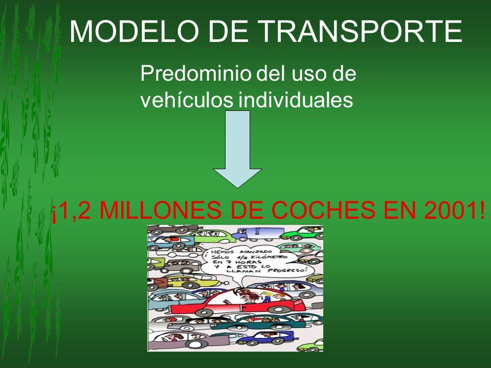 MODELO DE TRANSPORTE Predominio del uso de vehículos individuales ¡1,2 MILLONES DE COCHES EN 2001!