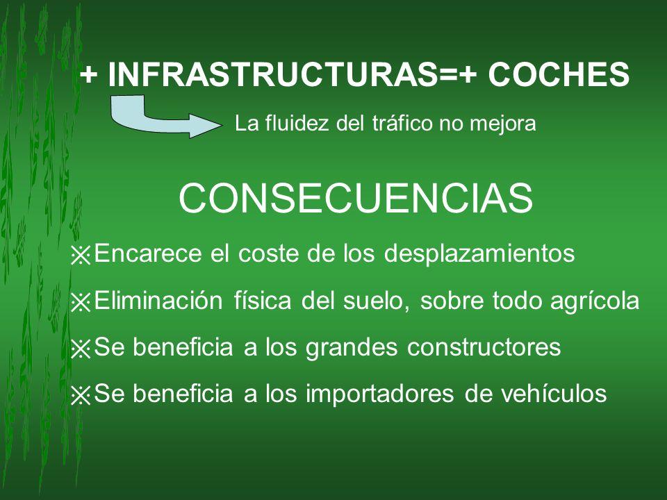 CONSECUENCIAS + INFRASTRUCTURAS=+ COCHES La fluidez del tráfico no mejora Encarece el coste de los desplazamientos Eliminación física del suelo, sobre