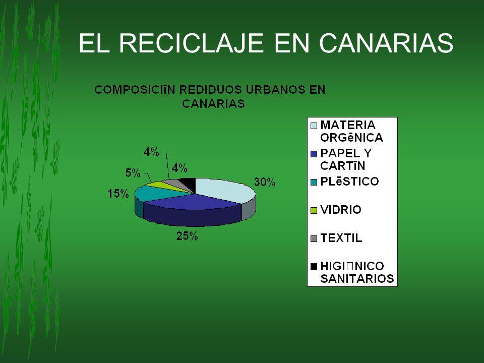 EL RECICLAJE EN CANARIAS