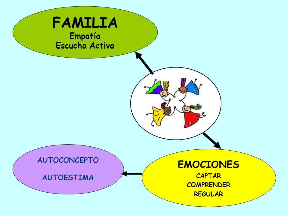 EMOCIONES CAPTAR COMPRENDER REGULAR FAMILIA Empatía Escucha Activa AUTOCONCEPTO AUTOESTIMA