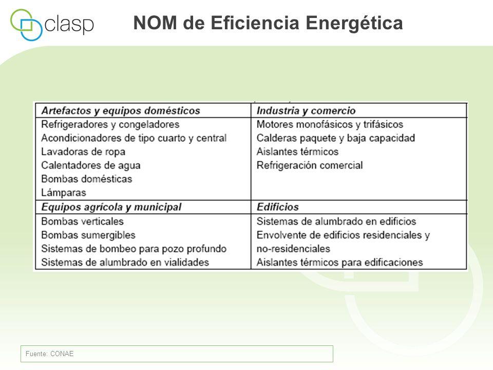 NOM de Eficiencia Energética Fuente: CONAE