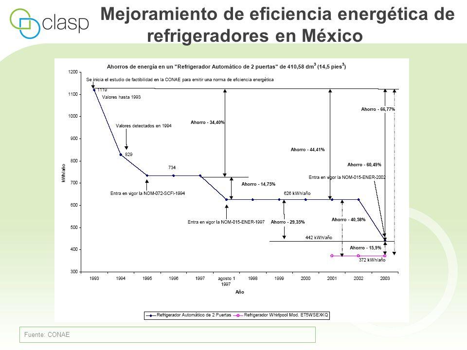 Mejoramiento de eficiencia energética de refrigeradores en México Fuente: CONAE