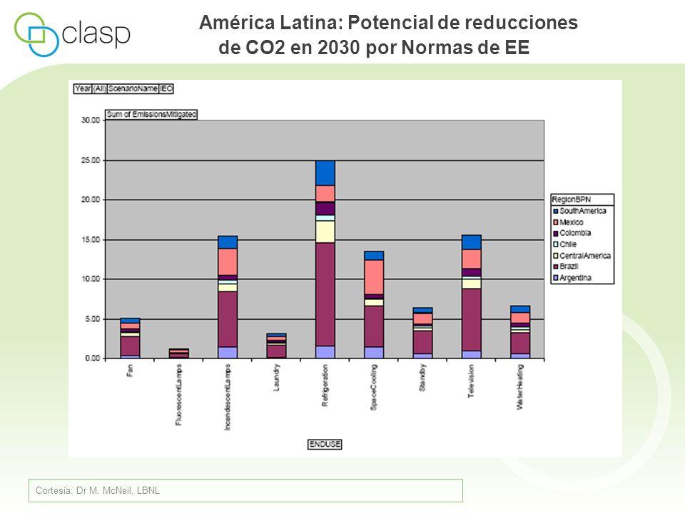 Brasil Programa Brasileiro de Etiquetagem (PBE) Establecido en 1984 (acuerdo MIC, ABINEE, MME) PBE coordinado por INMETRO, en coordinación con fabricantes Etiquetado obligatorio para 10 grupos de productos, de un total de 26 (junio de 2009) Desde 1993: Selo PROCEL Lei de Eficiência Energética 10.295/2001: mandato del Gobierno para ordenar Normas de Desempeño Energético Mínimo (MEPS) Proceso liderado por Comitê Gestor de Indicadores e Níveis de Eficiência Energética (CGIEE) MEPS estableciadas para: Motores eléctricos trifásicos (2002, 2005) Lámparas fluorescentes compactas (2006) Refrigeradores y congeladores (2007) Estufas a gas natural (2007) Acondicionadores de aire (2007) Calentadores de agua a gas natural (2008)