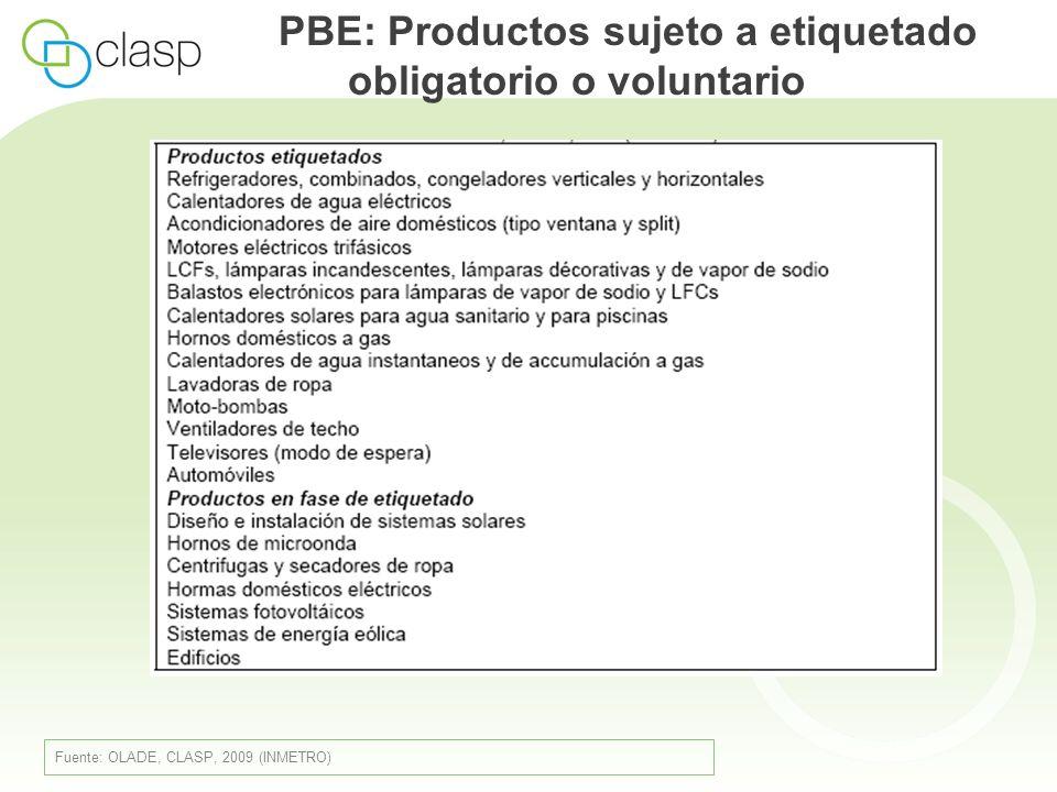 PBE: Productos sujeto a etiquetado obligatorio o voluntario Fuente: OLADE, CLASP, 2009 (INMETRO)