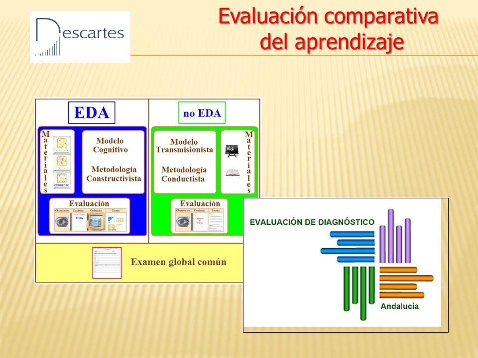 Evaluación comparativa del aprendizaje del aprendizaje