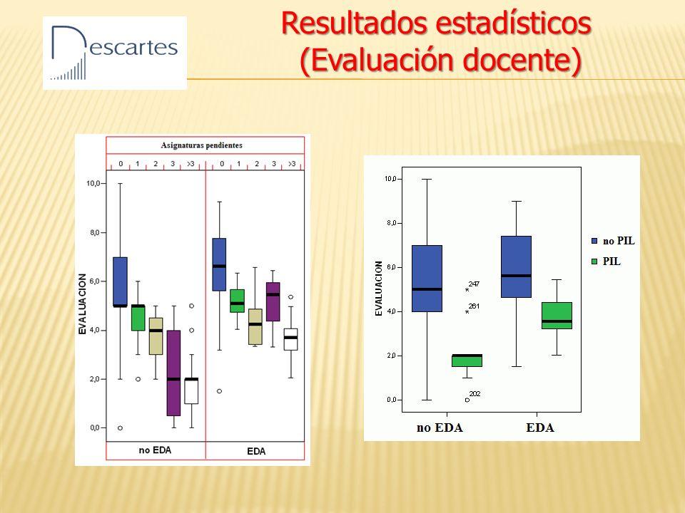 Resultados estadísticos (Evaluación docente) (Evaluación docente)