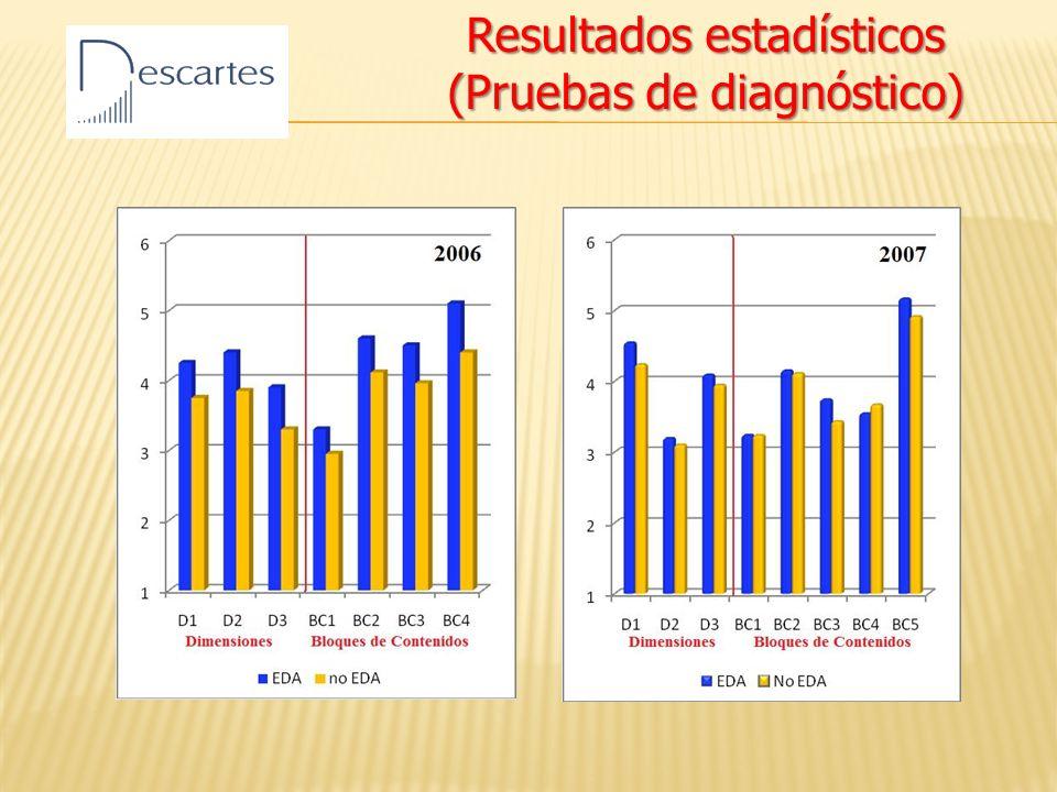 Resultados estadísticos (Pruebas de diagnóstico)