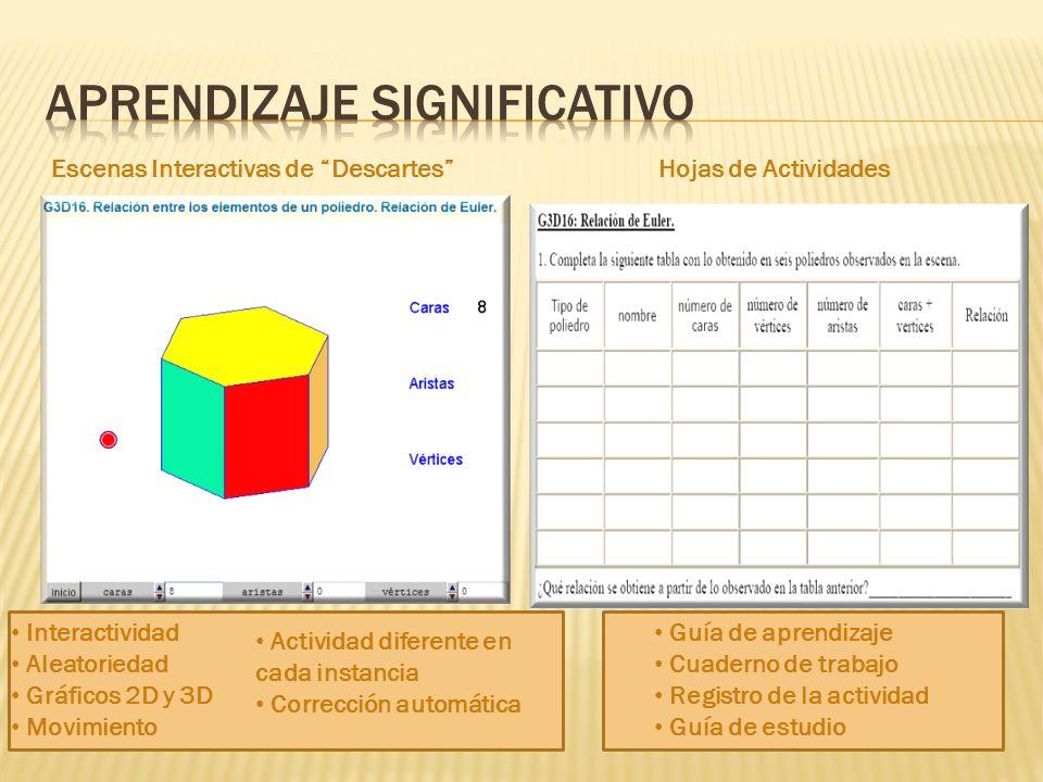 Escenas Interactivas de DescartesHojas de Actividades Interactividad Aleatoriedad Gráficos 2D y 3D Movimiento Actividad diferente en cada instancia Corrección automática Guía de aprendizaje Cuaderno de trabajo Registro de la actividad Guía de estudio