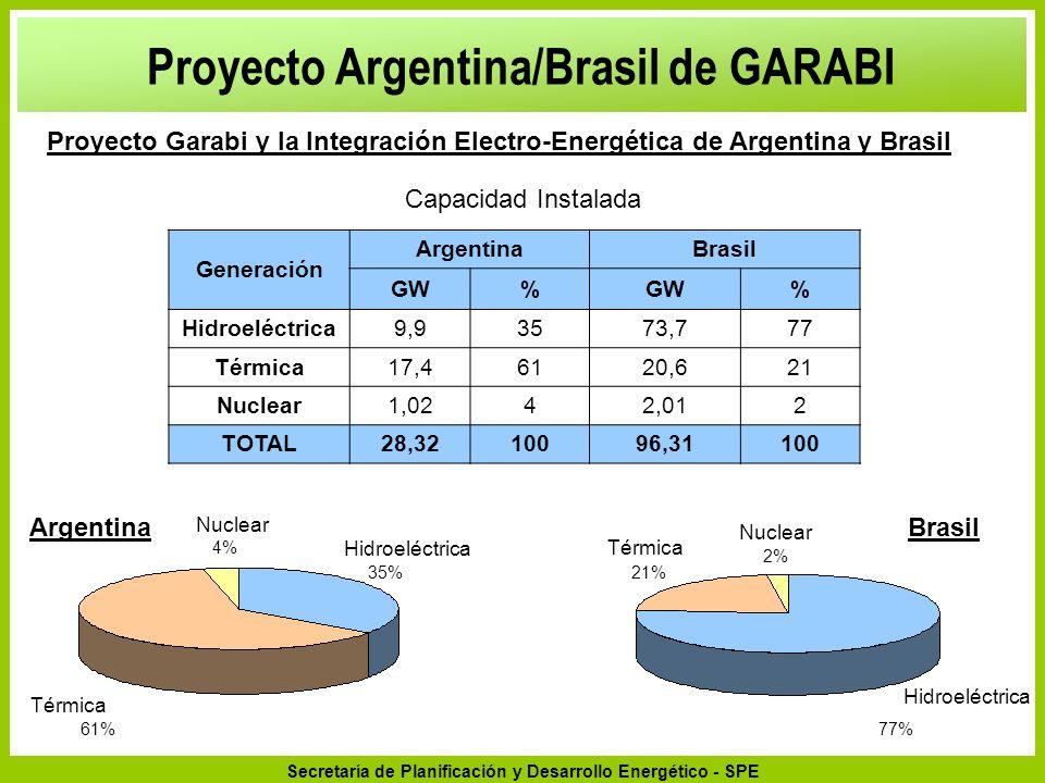 Secretaría de Planificación y Desarrollo Energético - SPE Proyecto Argentina/Brasil de GARABI Proyecto Garabi y la Integración Electro-Energética de A