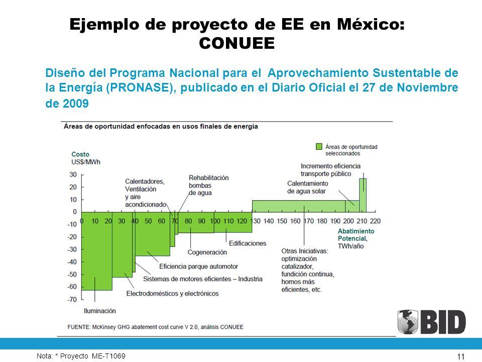 11 Ejemplo de proyecto de EE en México: CONUEE Diseño del Programa Nacional para el Aprovechamiento Sustentable de la Energía (PRONASE), publicado en