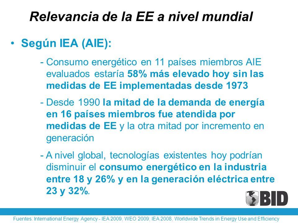 Según IEA (AIE): - Consumo energético en 11 países miembros AIE evaluados estaría 58% más elevado hoy sin las medidas de EE implementadas desde 1973 R