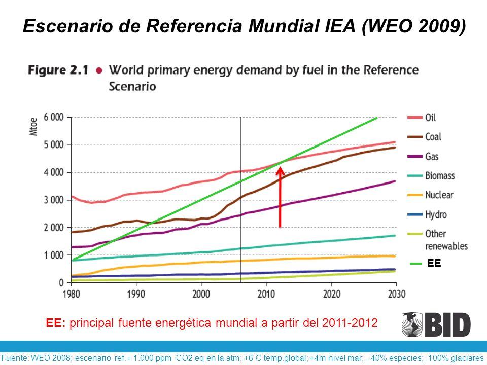 EE Fuente: WEO 2008; escenario ref.= 1.000 ppm CO2 eq en la atm; +6 C temp.global; +4m nivel mar; - 40% especies; -100% glaciares Escenario de Referen