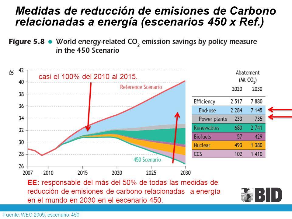 El sector eléctrico de ALC requiere al menos US$ 53 mil millones de inversiones hasta 2018 ALC está rezagada (Evento BID en São Paulo, Septiembre 2008) La implementación de medidas de EE para reducir el 10% del consumo de electricidad en 2018 requiere inversión de US$17 mil millones: por lo tanto se podría ahorrar US$ 36 mil millones en inversiones para expansión del sistema eléctrico
