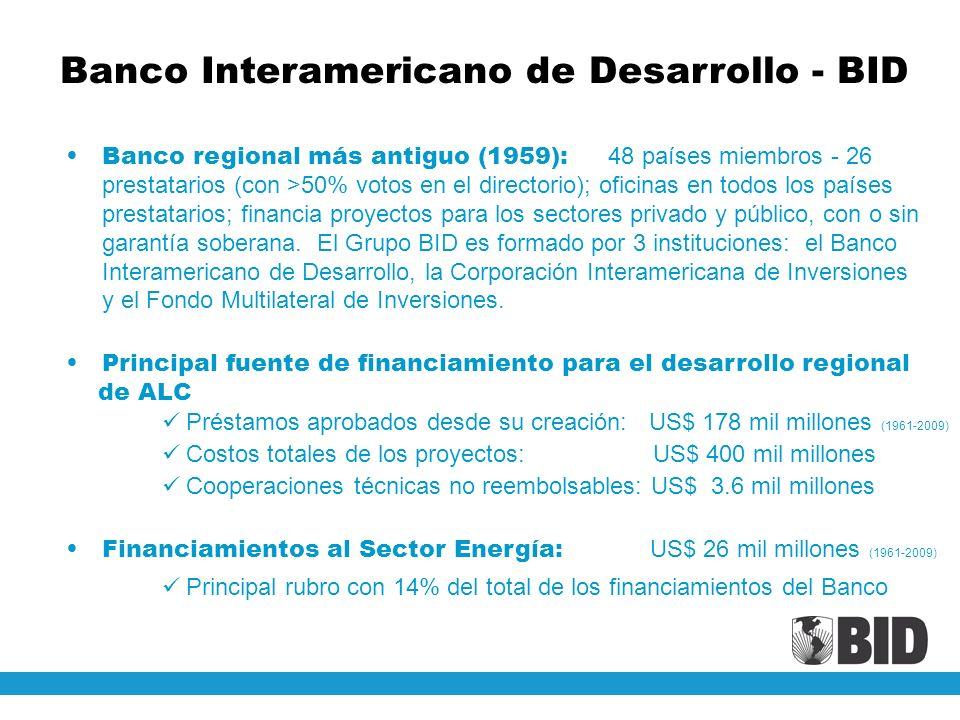 Principales mecanismos de apoyo disponibles en el BID Operaciones de Financiamento/Garantías (préstamos): (US$ 16 mil millones en 2009, para todos los sectores) Cooperaciones Técnicas no reembolsables (CTs): (US$ 532 millones en 2009, para todos los sectores) - Fondos patrocinados por el BID y/o donantes, administrados por el BID (HSET/DOE, Japón, Austria, CE, España, Reino Unido, Holanda, Francia, Canadá, etc), incluyendo operaciones FOMIN y Global Environment Facility – GEF Más que un Banco: busca el desarrollo económico–social sostenible de los países de ALC