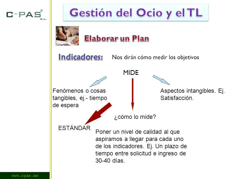 www.cpas.es MIDE Fenómenos o cosas tangibles, ej.- tiempo de espera Aspectos intangibles.