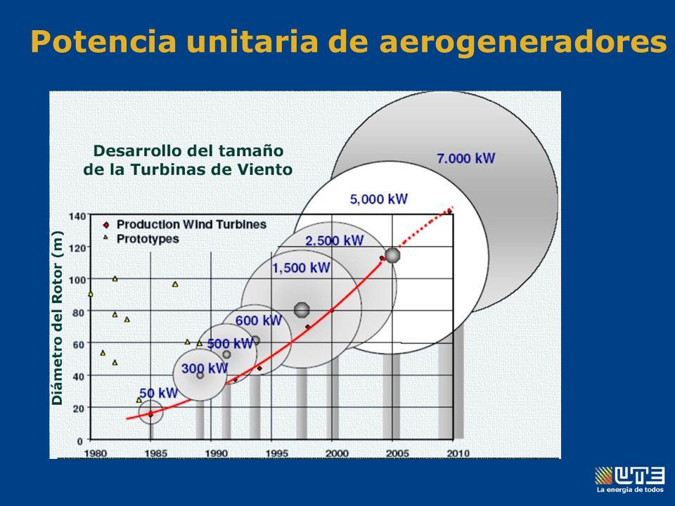 Potencia unitaria de aerogeneradores