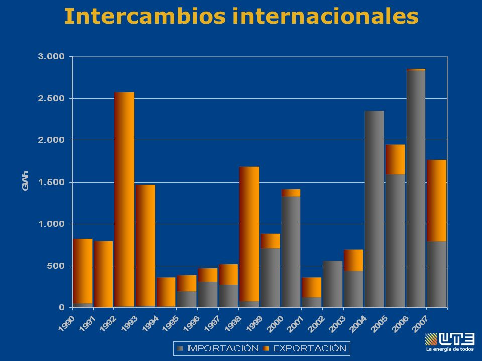 Intercambios internacionales