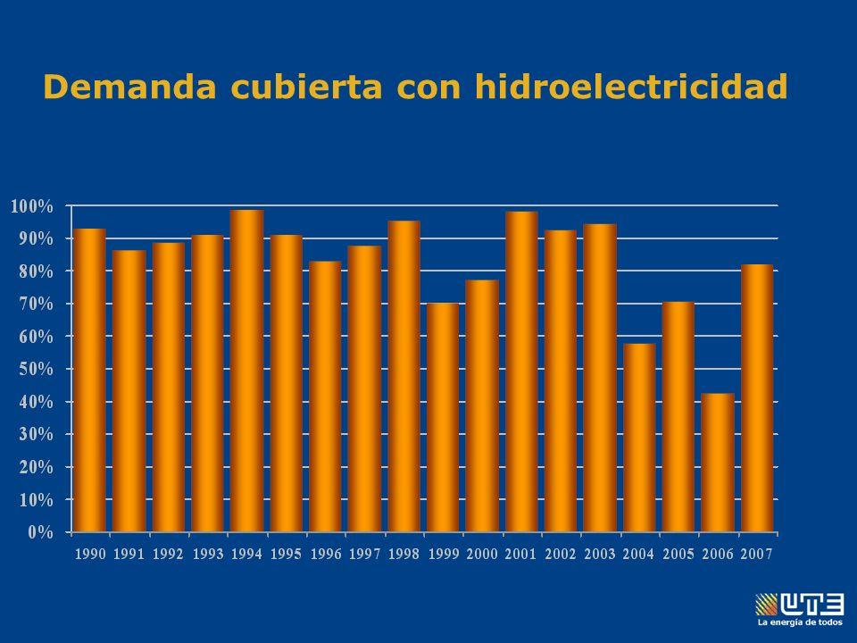Potencia instalada y demanda en Uruguay Salto Grande945 MW (vaciado de 20 días) Salto Grande945 MW (vaciado de 20 días) Río Negro593 MW (vaciado de 180 días) Río Negro593 MW (vaciado de 180 días) Central Batlle250 MW (Fuel-Oil Pesado) Central Batlle250 MW (Fuel-Oil Pesado) Central La Tablada222 MW (Gas-Oil) Central La Tablada222 MW (Gas-Oil) Central Punta del Tigre300 MW (Gas-Oil/ Gas natural) Central Punta del Tigre300 MW (Gas-Oil/ Gas natural) Total 2.310 MW Total 2.310 MW Demanda máxima1.654 Demanda máxima1.654 Demanda media 935 MW Demanda media 935 MW
