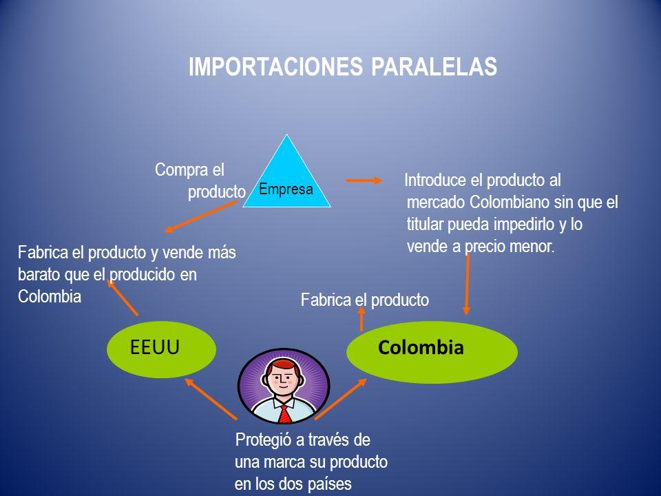 Colombia EEUU Protegió a través de una marca su producto en los dos países Fabrica el producto y vende más barato que el producido en Colombia Fabrica el producto Empresa Compra el producto Introduce el producto al mercado Colombiano sin que el titular pueda impedirlo y lo vende a precio menor.