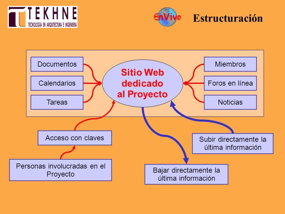 Sitio Web dedicado al Proyecto Acceso con claves Personas involucradas en el Proyecto Miembros Foros en línea Subir directamente la última información