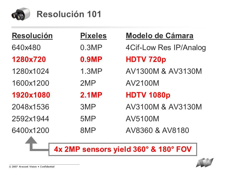 © 2007 Arecont Vision Confidential El Problema – Campo de Vista Limitado 720x480 A pesar de los adelantos en calidad de imagen, monitoreo por video sigue siendo basado en cámaras análogas de menor resolución.