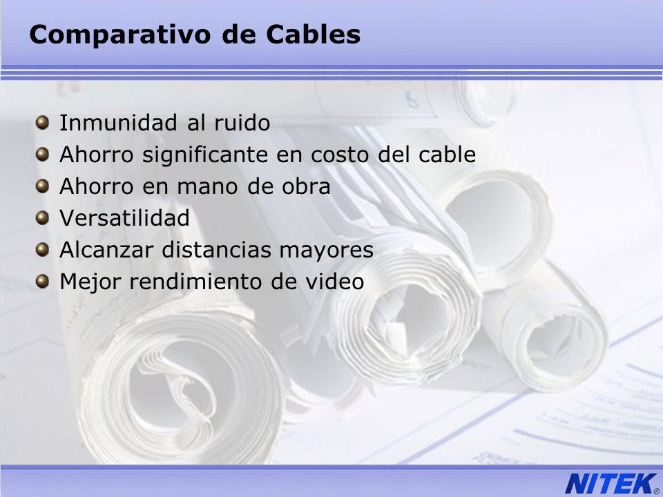 Comparativo de Cables Inmunidad al ruido Ahorro significante en costo del cable Ahorro en mano de obra Versatilidad Alcanzar distancias mayores Mejor