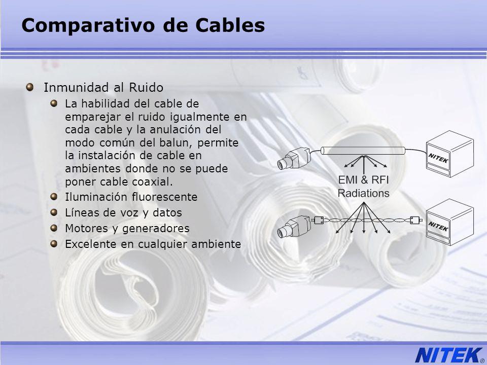 Comparativo de Cables Inmunidad al Ruido La habilidad del cable de emparejar el ruido igualmente en cada cable y la anulación del modo común del balun
